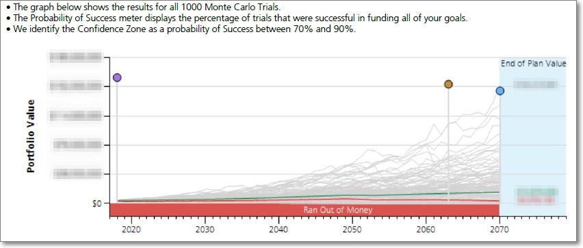 Monte Carlo Graph