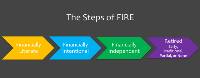The Steps of FIRE