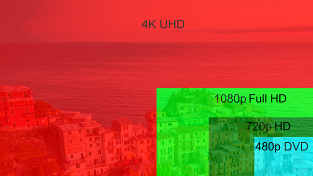 4K Comparison to other resolutions.