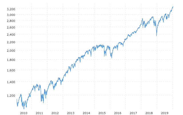S&P 500 10 Year Performance Chart